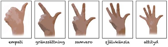 Räkna på fingrarna: empatins, gränssättningens, samvarons, självkänslans och attitydens betydelse för barns och ungdomars psykiska hälsa och deras lärande.