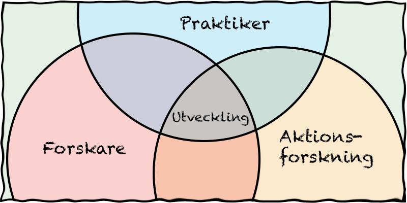 Tre cirklar som möts: Forskare, Praktiker, Aktionsforskning. Där cirklarna möts: Utveckling.